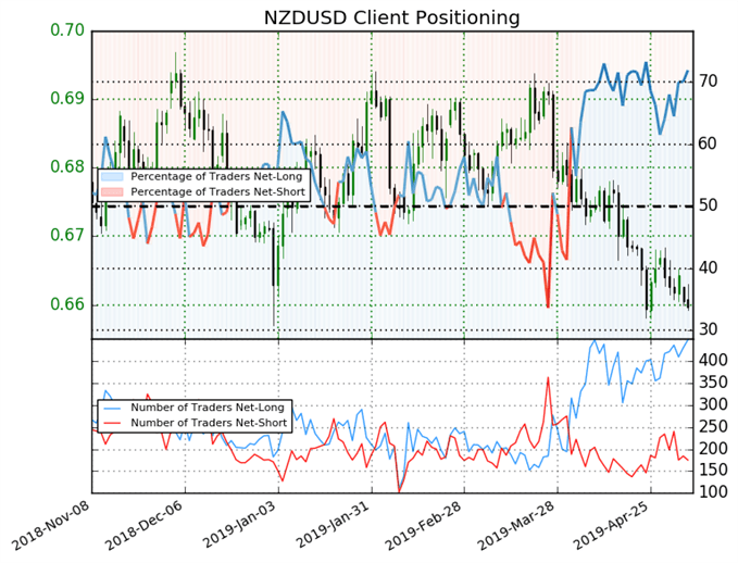 Top 5 Events: May RBNZ Meeting Preview & NZDUSD Price Forecast