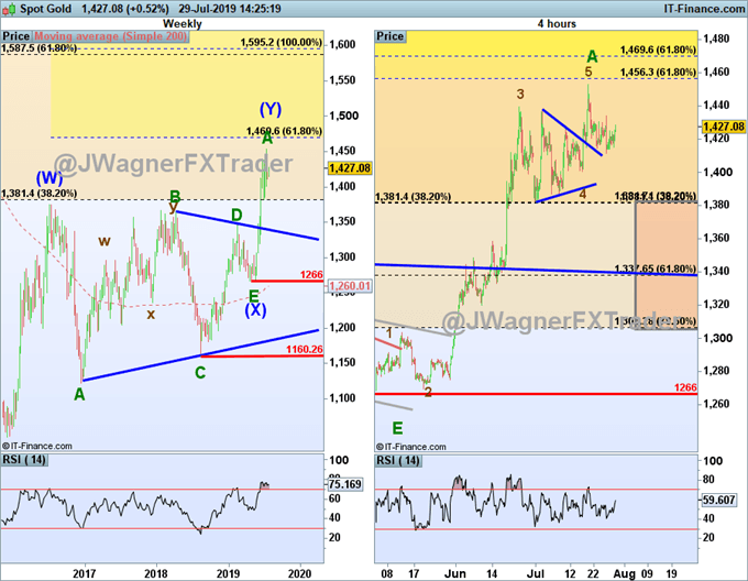 gold price forecast using elliott wave theory suggesting continued gains for gold.