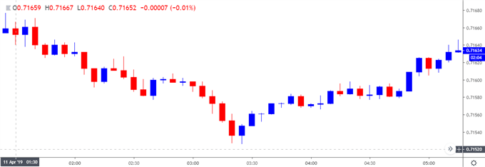 Image of audusd 5-minute chart