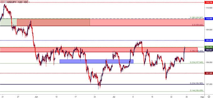 usdjpy two hour price chart