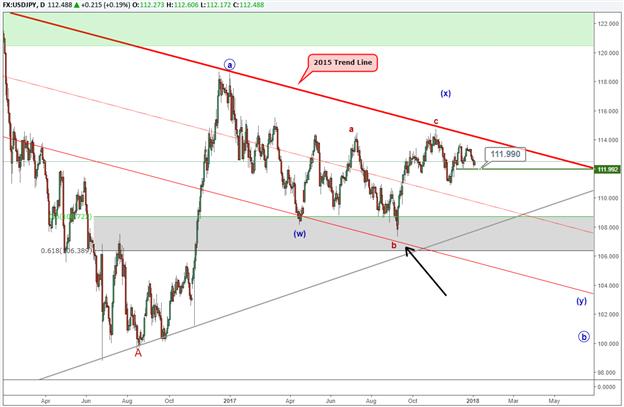 Bricht USD/JPY aus seiner Trading-Spanne aus?