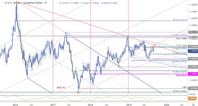 USD/CAD Price Chart - Loonie Weekly - US Dollar vs Canadian Dollar Trade Outlook - Technical Forecast