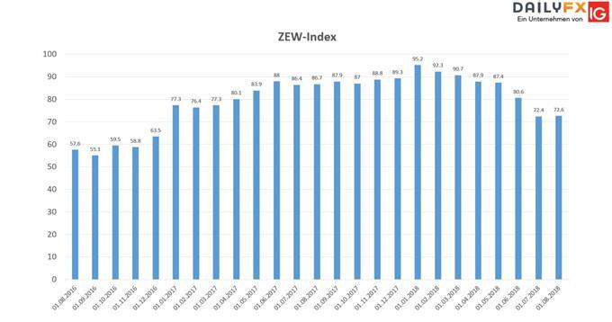 ZEW-Konjunkturindex
