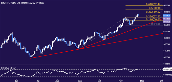 Gold Prices Await Key Event Risk to Trigger Range Breakout