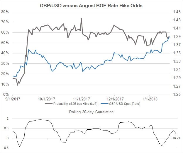 Central Bank Weekly: GBP and USD Continue to Ignore BOE and FOMC