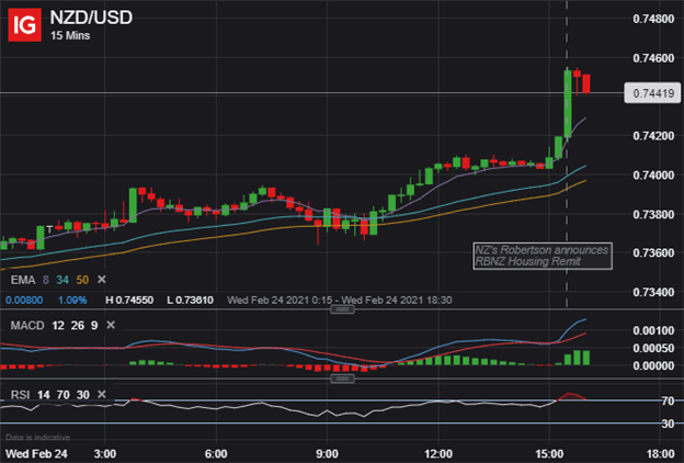 NZDUSD Price Chart New Zealand Dollar Outlook
