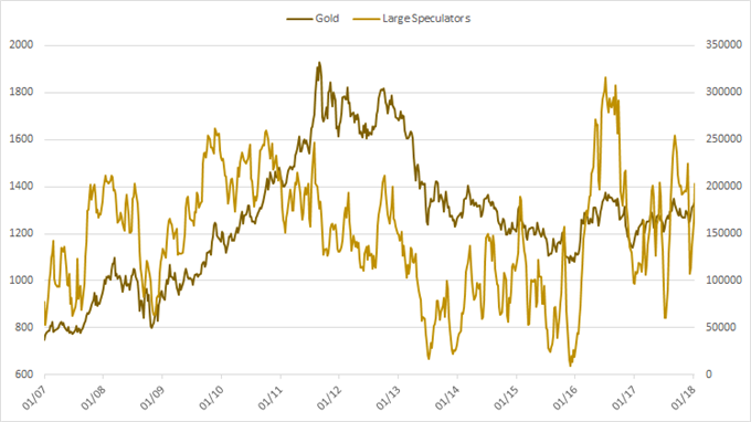 Gold with large speculator positioning