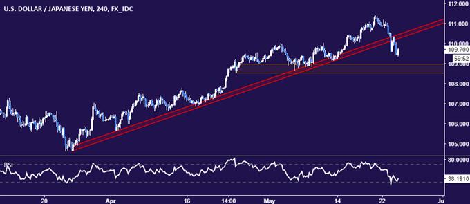 Graphique en données quatre heures du dollar américain face au yen japonais