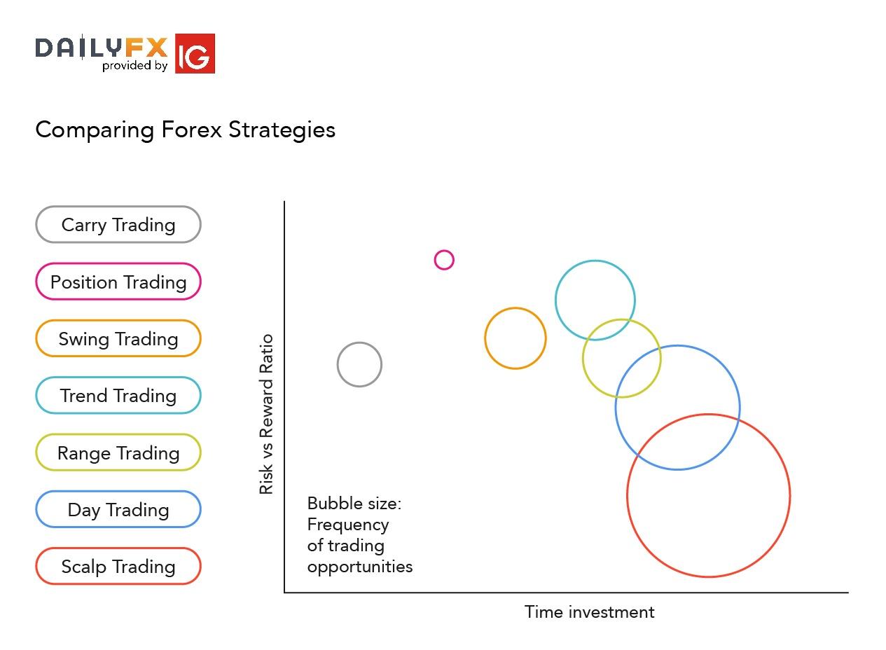 Best forex strategies