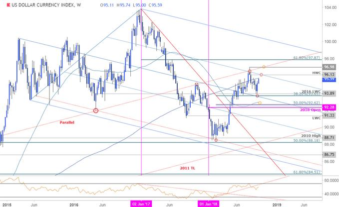 DXY Price Chart - Dollar Index Weekly