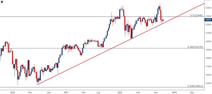 Nikkei Weekly Price Chart