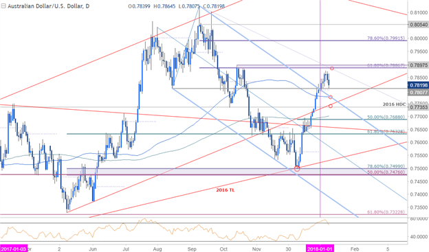 AUD/USD Price Chart - Daily Timeframe