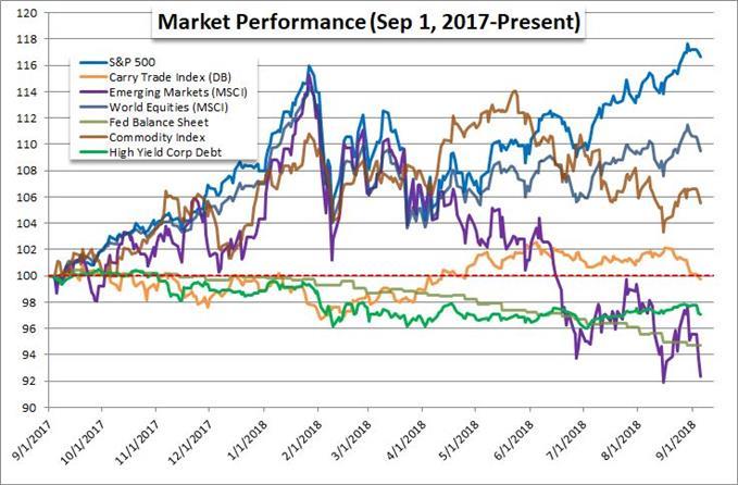 Risk Assets Performance Chart