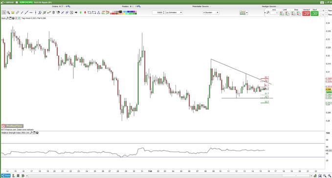 Ripple: JP Morgan Coin könnte xRapid bedrohen