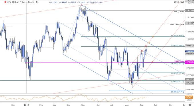 Swiss Franc Price Chart - USD/CHF Daily - US Dollar vs Swiss Franc Trade Outlook - Technical Forecast