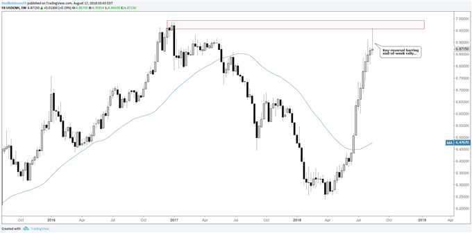 USD/CNH weekly chart, key-reversal as long as no sizable rally ensues today