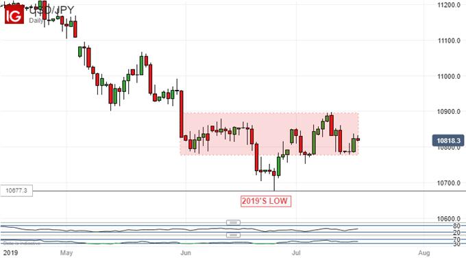Japanese Yen Bulls Fail To Crack USDJPY Range Base Once Again
