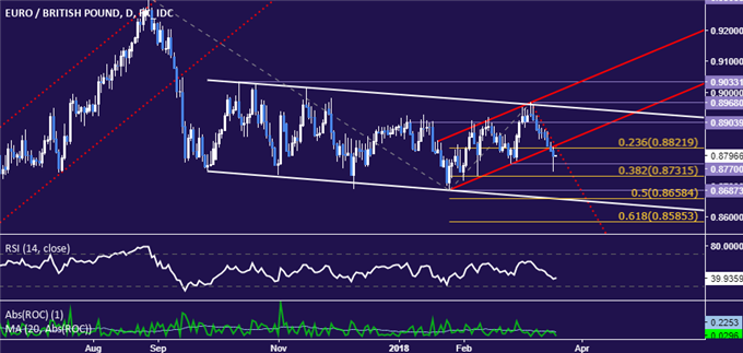 EUR/GBP Technical Analysis: Euro Vulnerable After Channel Break