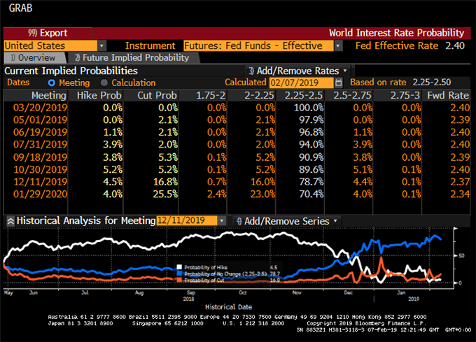 Probabilité hausse des taux de la FED en 2019