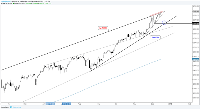 S&P 500, DAX & FTSE Outlook; Markets Looking to Close Year Strong
