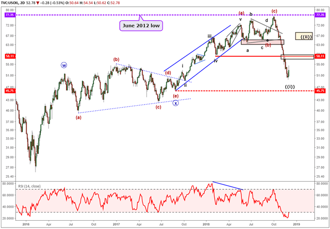 Oil might have completed wave one of a bearish impulsive wave