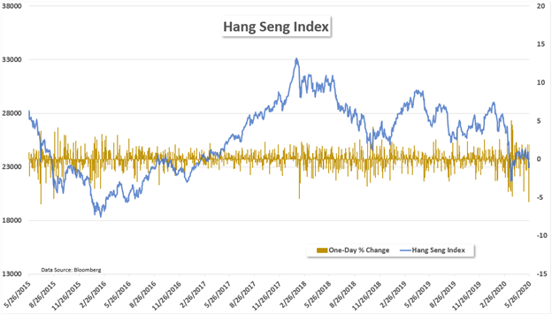 Hang Seng Index biggest drop in 5 years