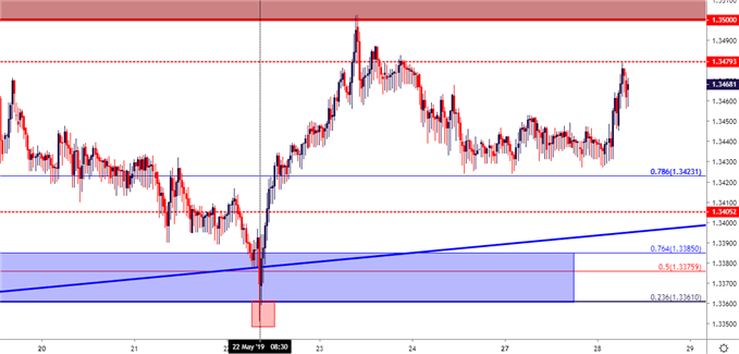 usdcad usd/cad 30 minute price chart