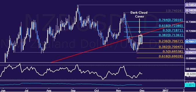 Análisis técnico del NZD/USD: Consejos de configuración de las velas en periodos de recesión
