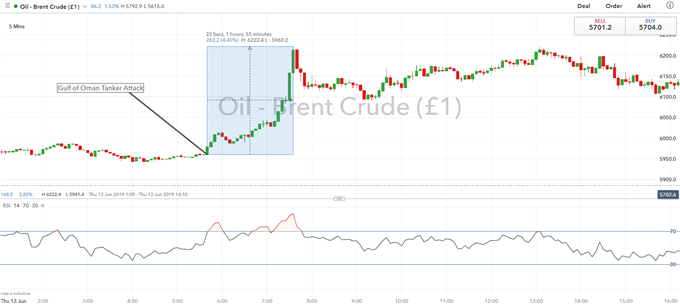 Brent Crude Oil on Iran Tensions