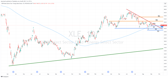 Financials and Energy Stocks May Have Upside Potential, XLF and XLE Look Attractive