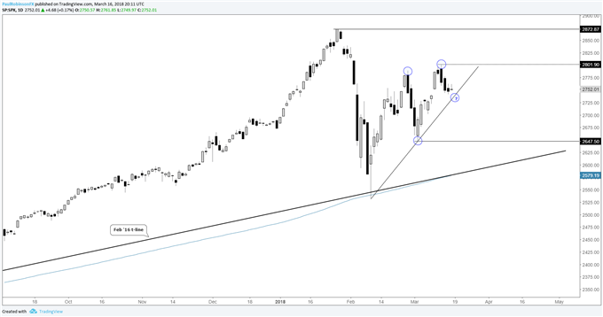 S&P 500 & FTSE Face FOMC, BoE; DAX Still Trying to Mend Itself