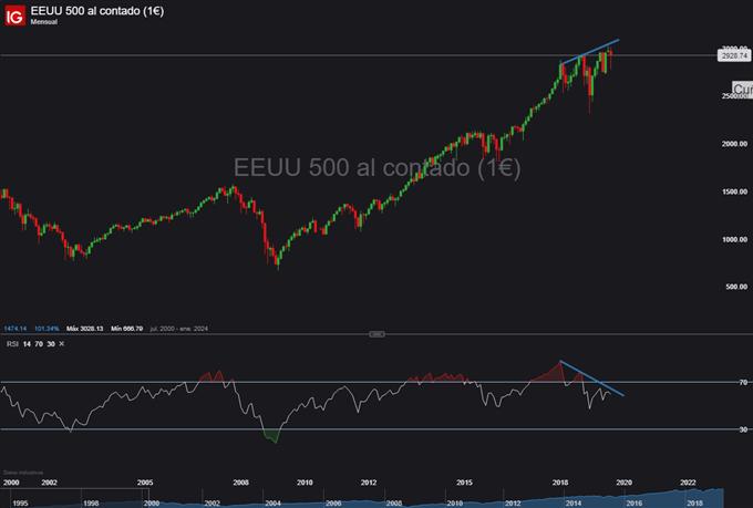 S&P 500 es impulsado por las guerras comerciales y la política monetaria global