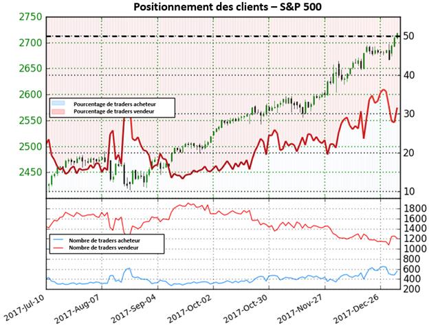 S&P 500 : actuellement sur des niveaux records, l'indice donne des perspectives mixtes basé sur le positionnement des traders