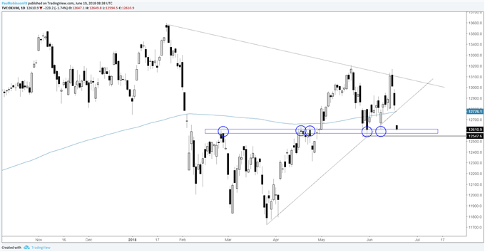 DAX daily chart at support