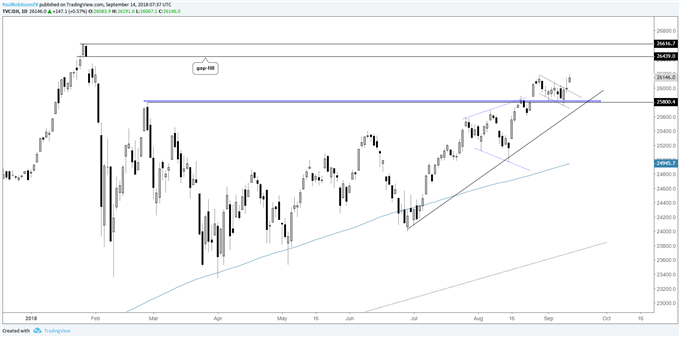 Dow daily chart, new record soon?