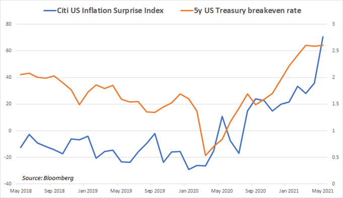US inflation data increasingly surprises higher as price growth expectations build