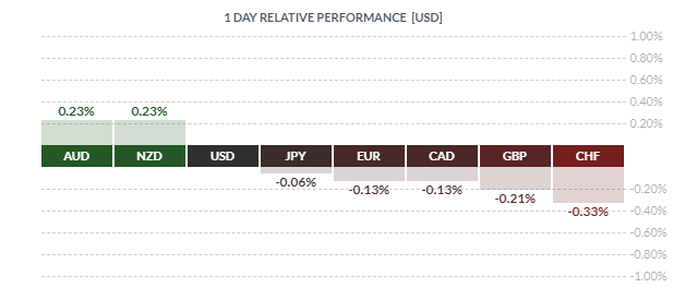 AUDUSD Outperforms, GBPUSD Breaks Support, EURUSD in Limbo - US Market Open