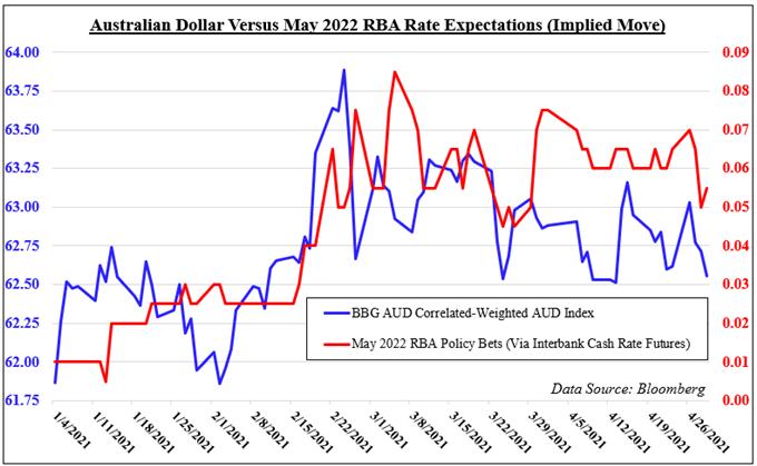Dự báo đô la Úc: Dow Jones có thể hỗ trợ AUD, Dovish RBA gây rủi ro