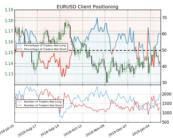 EUR/USD : signal baissier donné par le positionnement des traders particuliers