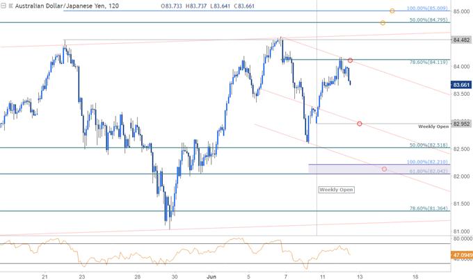AUD/JPY Price Chart - 120min