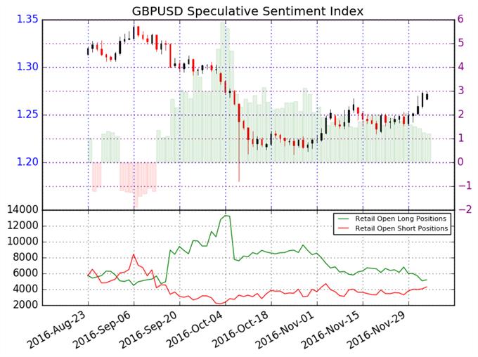 La tendencia del GBP/USD apunta a la baja, pero aún es posible un alivio a corto plazo.
