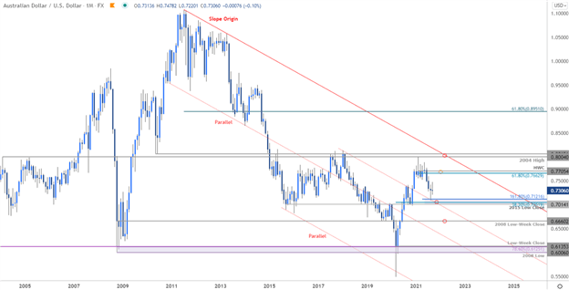 AUD/USD Recovery Vulnerable into Close of 2021