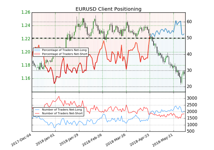 EUR/USD IG client positioning