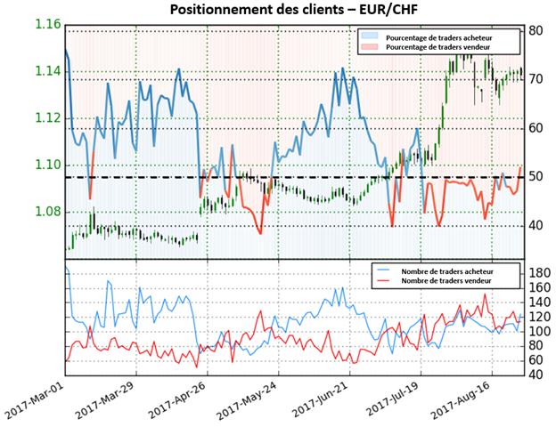 EUR/CHF : maintenant en territoire majoritairement acheteur, le signal est baissier