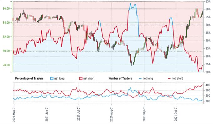 Latest AUD/JPY client sentiment chart.