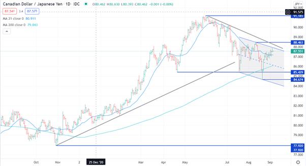 Japanese Yen Technical Analysis: AUD/JPY, CAD/JPY, NZD/JPY