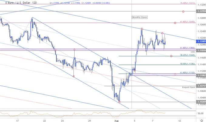 Euro Price Chart - EUR/USD 120min - Euro vs US Dollar Technical Outlook