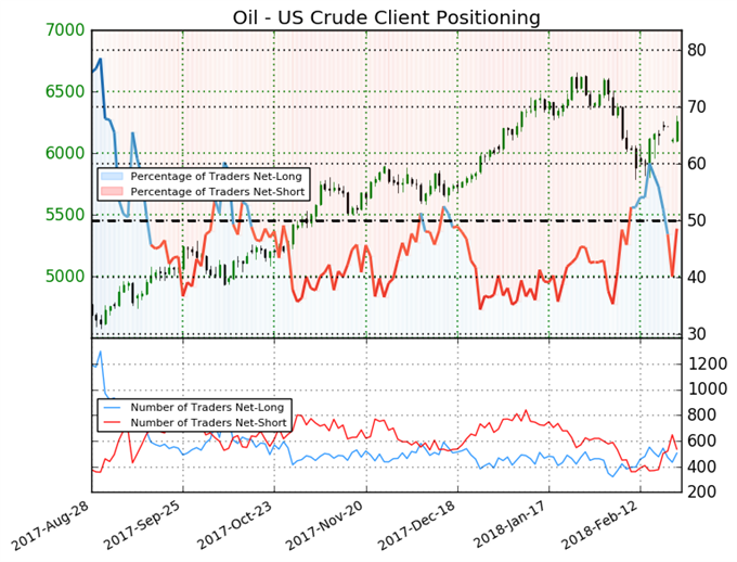 Crude Oil Bears Likely Wonder If Shale Producers Were Right All Along