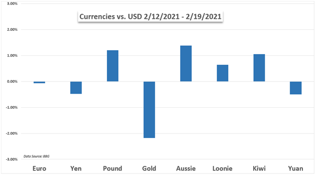 USD vs currencies chart