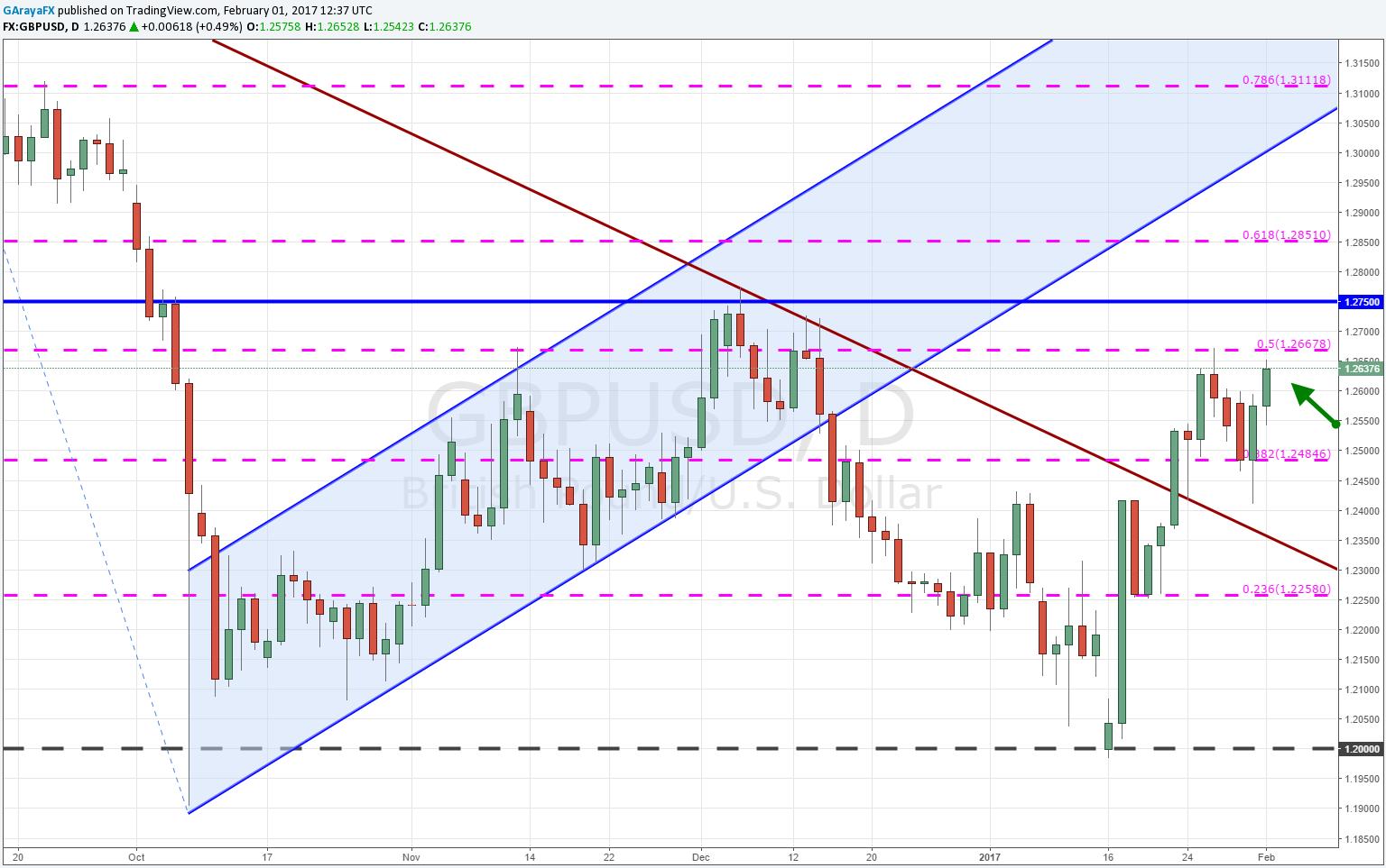 GBP/USD: Parlamento británico y la FED aumentan la volatilidad en el par.